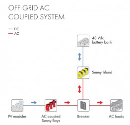AC Coupled System