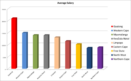 Average legal secretary salary 2015 south  africa graph