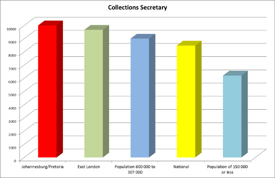 Collections secretary salaries 2015