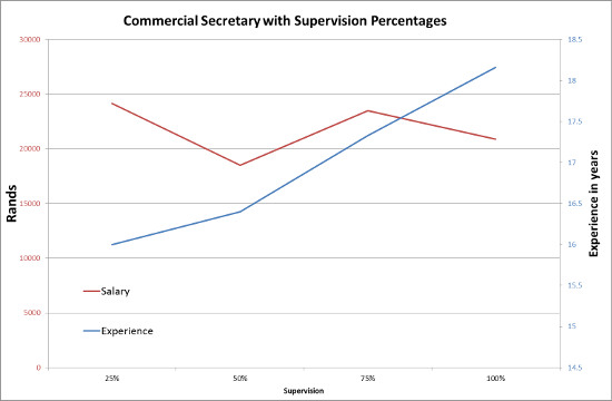 Commercial secretary with supervision percentage
