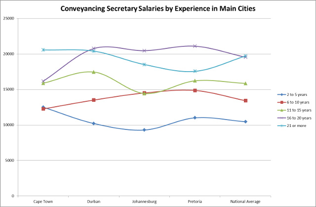 Conveyancing secretary salary by experience in major cities of South  Africa