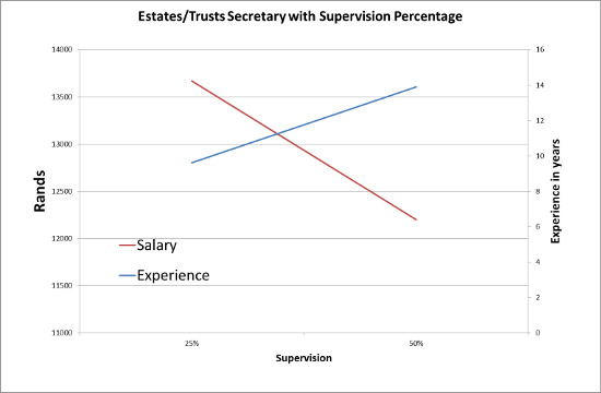 Estate and trusts secretary with supervision percentage