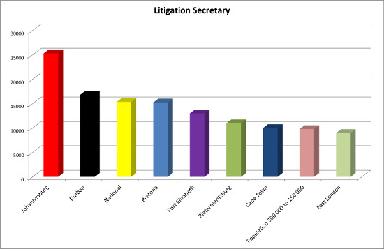Litigation secretary salaries 2015