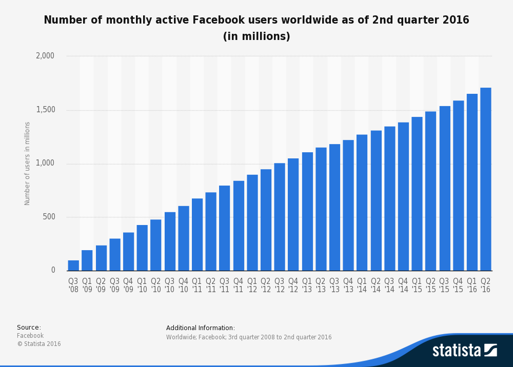 Number of worldwide facebook users per month 2016