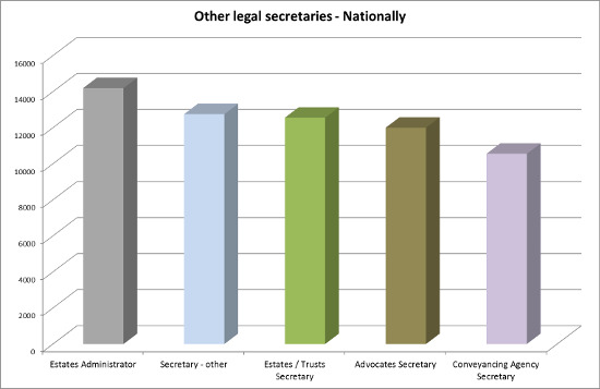 Other legal secretary salaries 2015