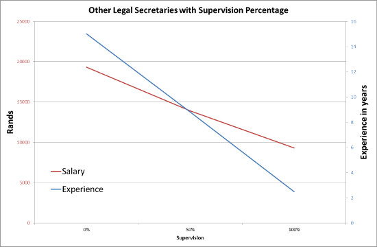 Other legal secretary with supervision percentage