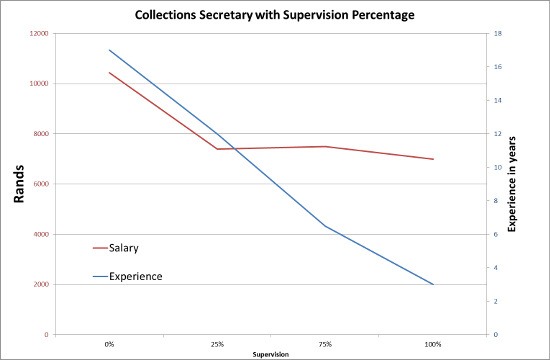 collections secretary with supervision percentage