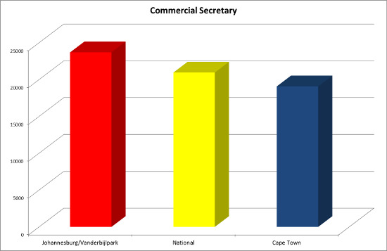 commercial secretary salaries 2015