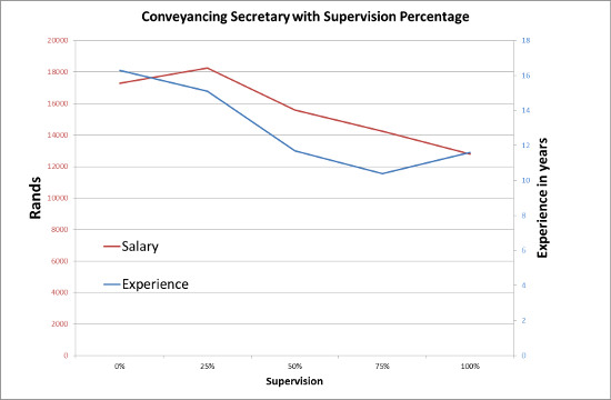 conveyancing secretary with supervision percentage