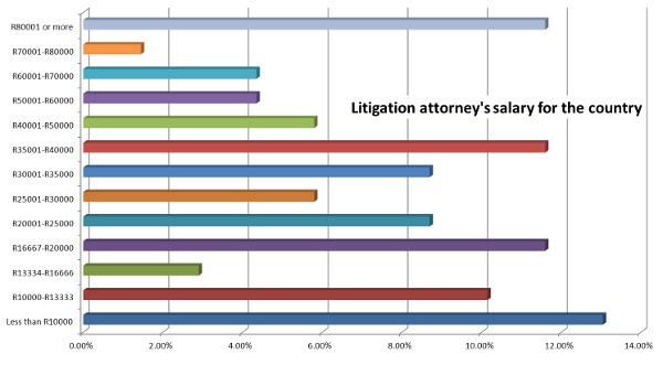 Attorney Salary Survey - Results : Tech4Law