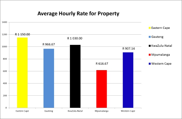 property-graph