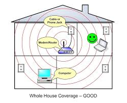 wifi placement in home