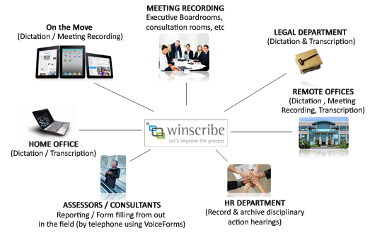 winscribe applications